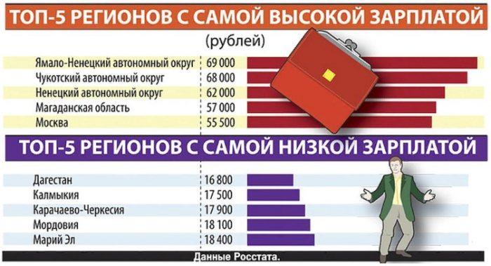 Регионы с самыми высоки и низкими заработными платами