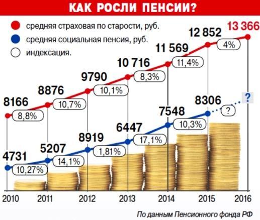 Размер пенсии в России по годам