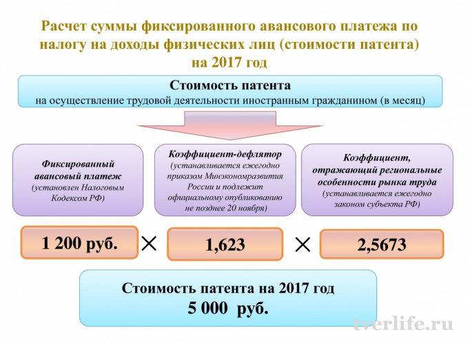 Расчет стоимость патента на работу для иностранного гражданина в Тверской области