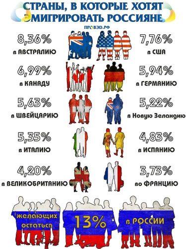 Миграция в страны для Россиян