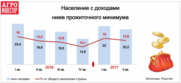 Население с доходом ниже прожиточного минимума в России