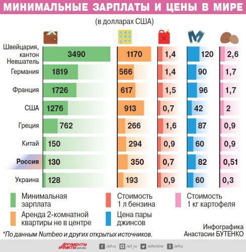 Зарплаты и цены в различных странах