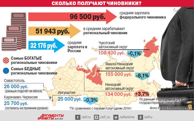 Размер зарплаты чиновников в России