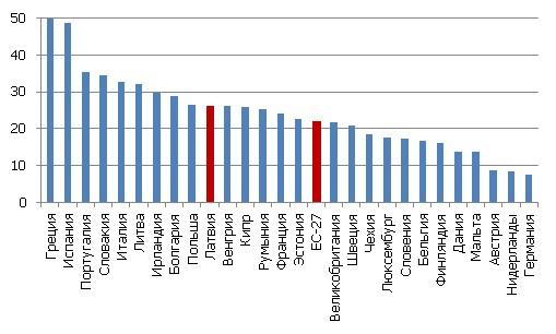 Безработица в странах