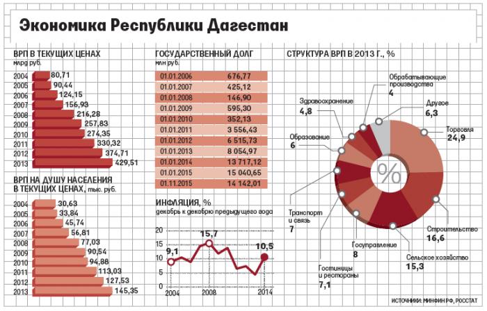 Экономика в Дагестане