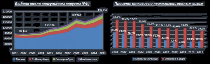 Статистика выданных виз и процент отказов по консульским округам РФ и в мире