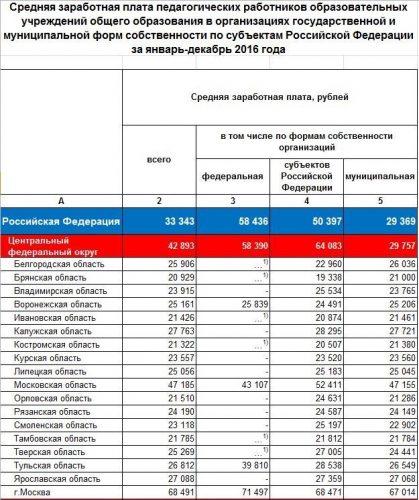 Зарплата педагогов по разным областям России