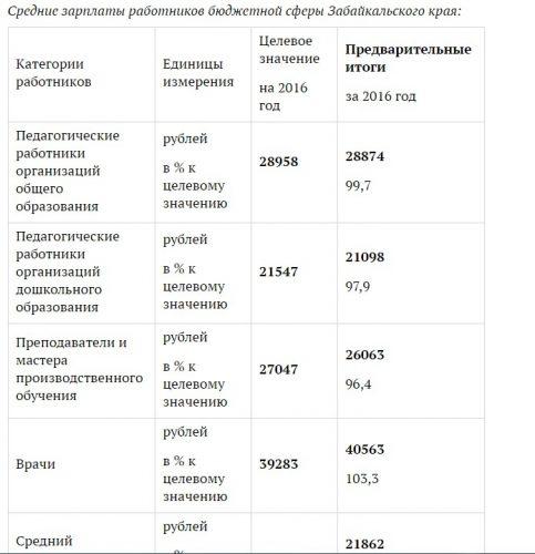 Средние зарплаты бюджетников в Забайкальском районе