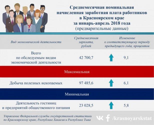Среднемесячная зарплата в Красноярском крае
