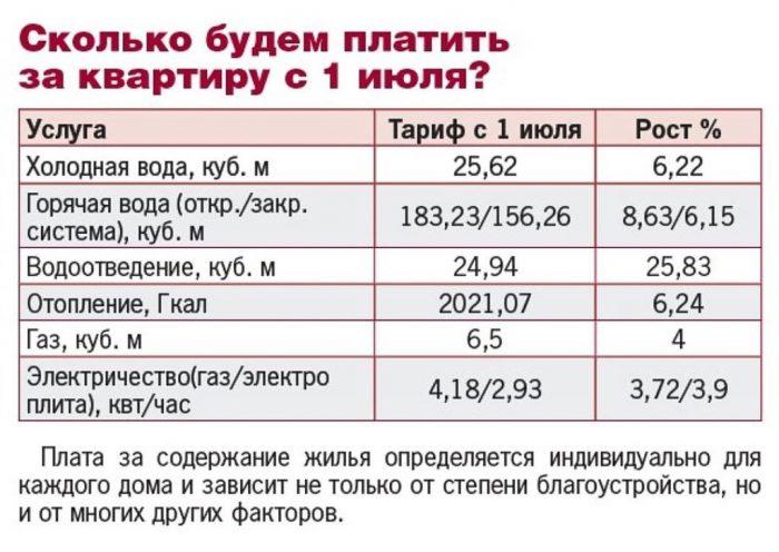Повышение тарифов на ЖКХ в Рязани с 1 июля 2018 года