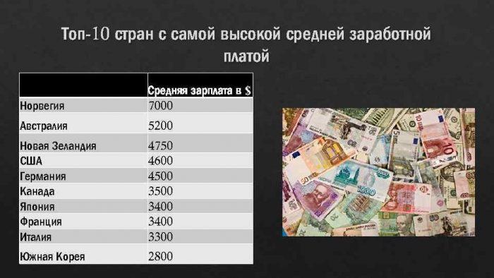 Высокие зарплаты в странах