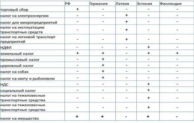 Таблица отчислений