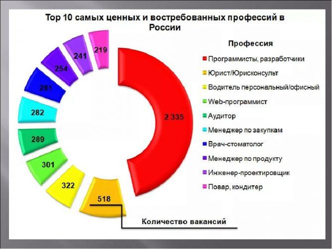Востребованные профессий в России
