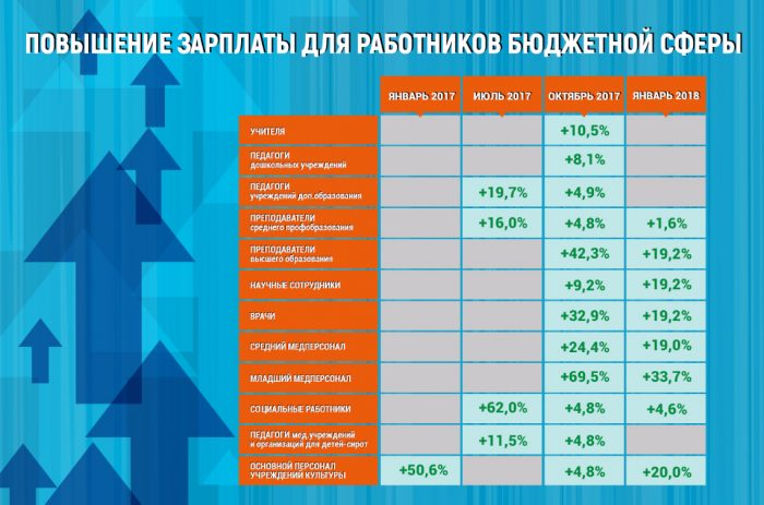 Заработная плата у работников бюджетной сферы