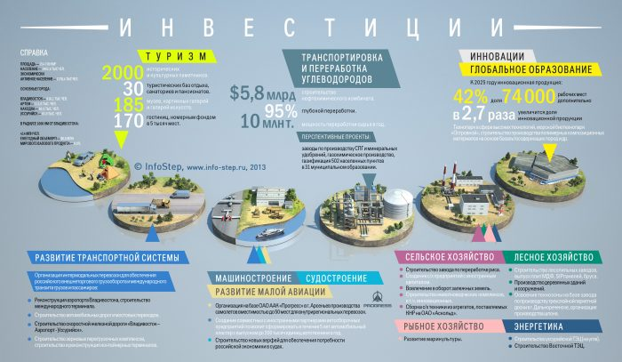 Инфографика инвестиций в Приморский край