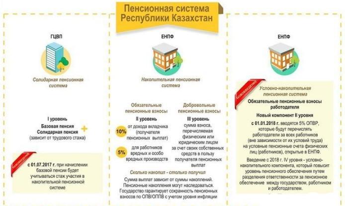 Устройство пенсии в Казахстане