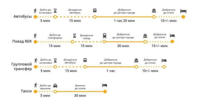 Время для поездки в центр Парижа из аэропорта Шарль де Голль на различном транспорте