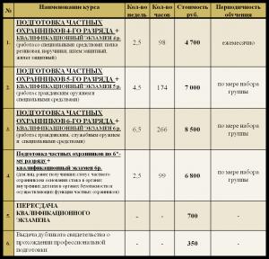 Стоимость лицензии и повышения квалификации для охранника