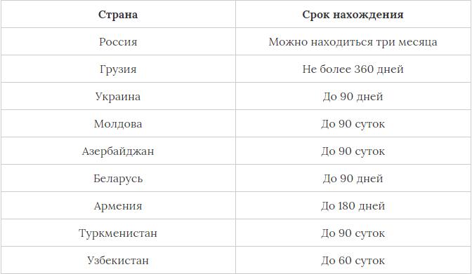 пребывания граждан Киргизии в странах СНГ
