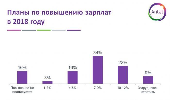 Опрос у населения по поводу повышения зарплат в 2018 году