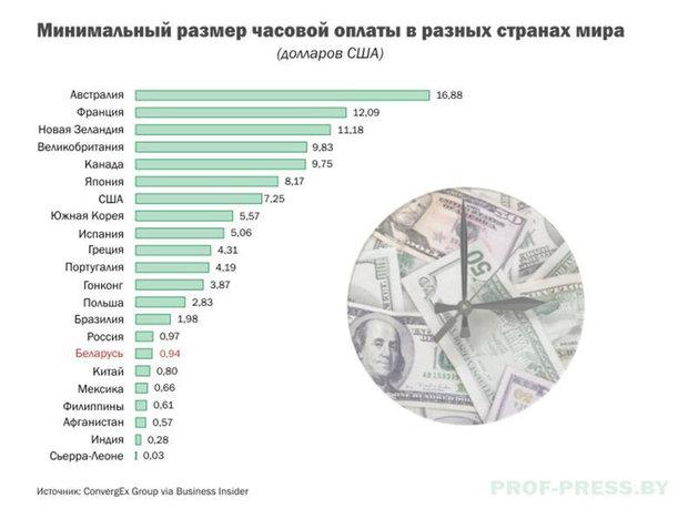 Минимальная стоимость часа работы в различных странах мира