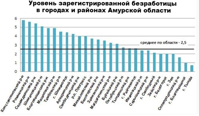 Безработица в Амурской области