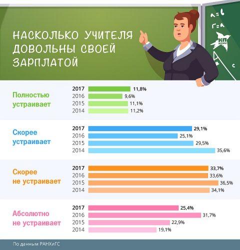 Оклад учителей в России