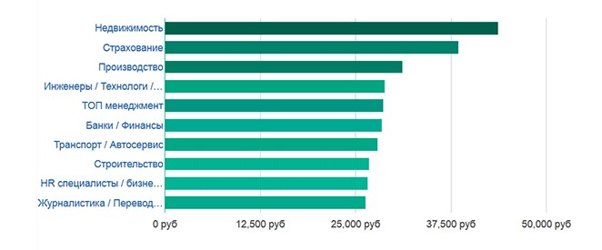 высокооплачиваемые отрасли в Амурской области