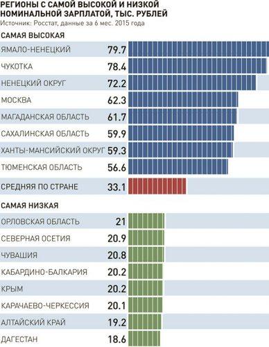 Регионы с самой высокой и низкой номинальной зарплатой