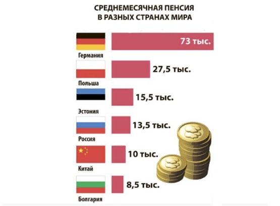 Пенсия в странах