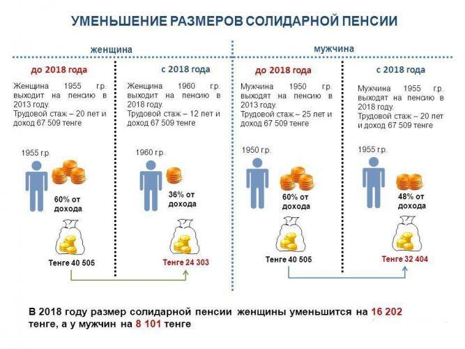 Солидарная пенсия в Казахстане