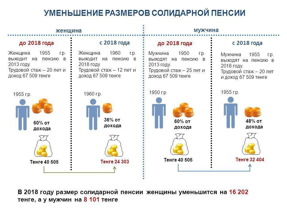 сколько минимальная пенсия в казахстане
