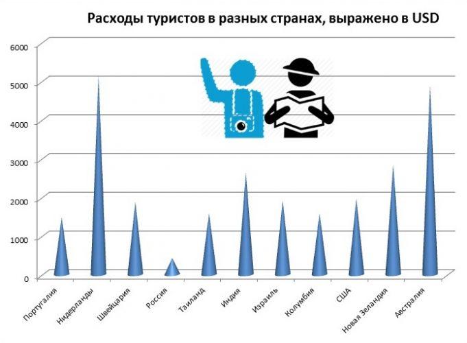 Средние расходы туриста
