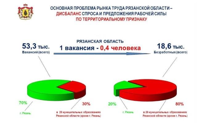 Рынок труда Рязанской области