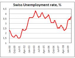 рынок труда Швейцарии