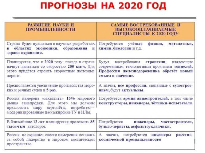Востребованные и высокооплачиваемые специалисты на 2020 год