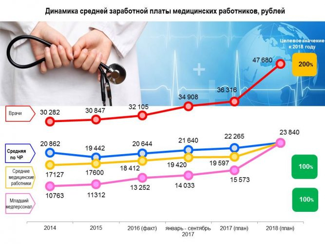 Динамика средней зарплаты медицинских работников
