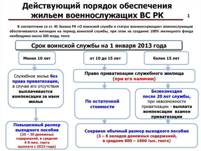 Жилье для военных в Казахстане