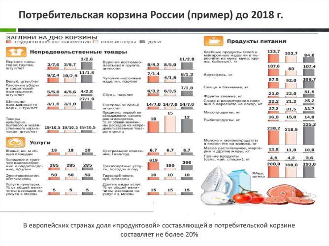 Потребительская корзина России в 2018 году