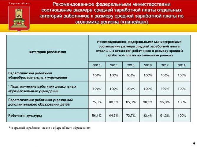 Рекомендованное соотношение средней зарплаты педагогов к размеру средней зарплаты по Тверской области