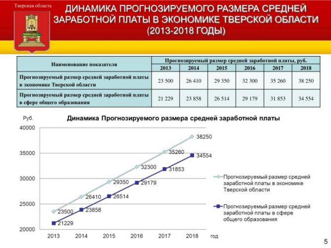Динамика роста средней заработной платы в Тверской области