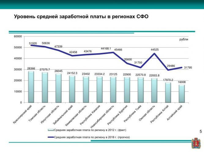 Уровень средней заработной платы в регионах Сибирского федерального округа