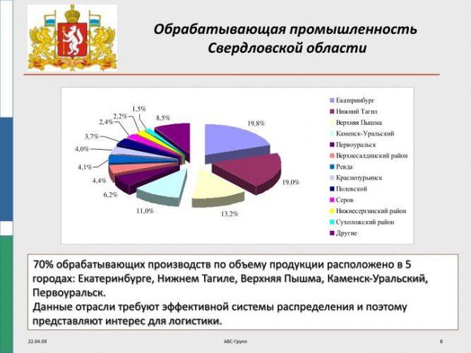 Обрабатывающая промышленность Свердловской области по городам