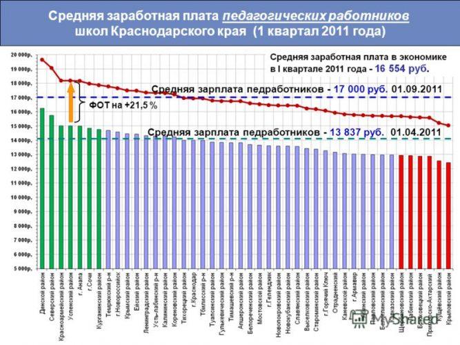 Средняя зарплата педагогических работников Краснодарского края