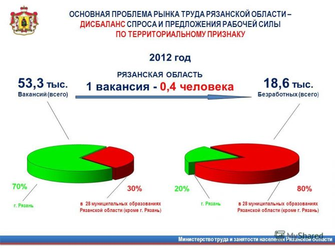 Основные проблемы рынка труда в Рязанской области