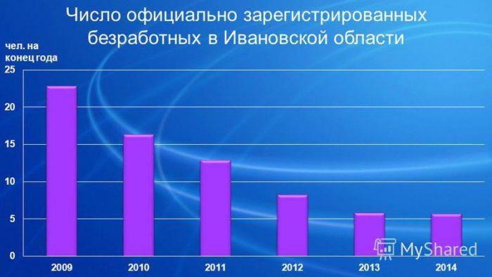 Уровень безработицы в Иваново
