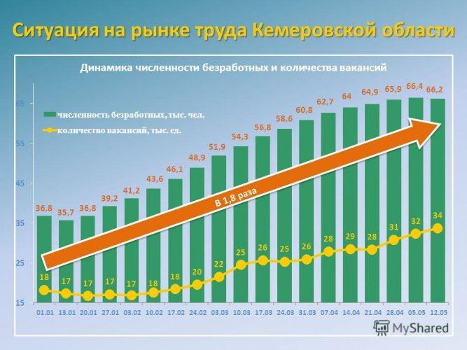 Ситуация на рынке труда в Кемеровской области