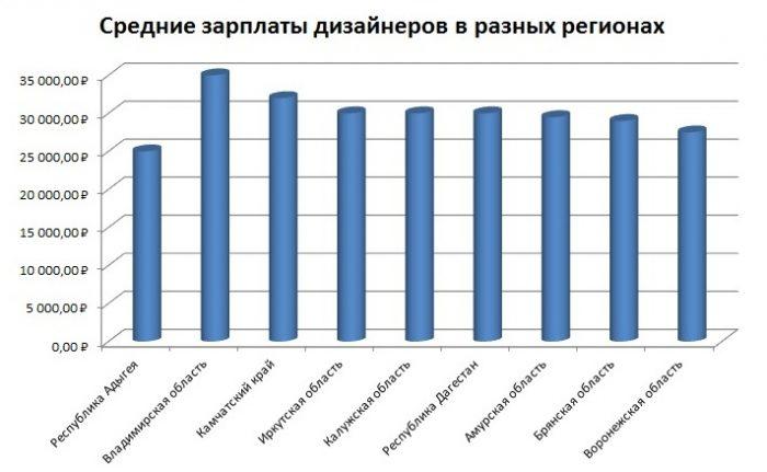Зарплата дизайнеров по регионам
