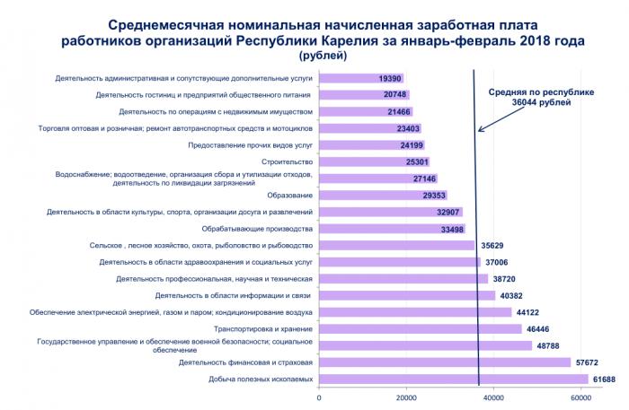 Средняя зарплата в Карелии 2018 года