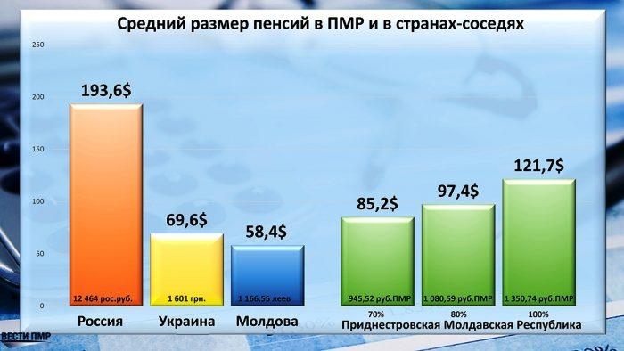 Размер пенсии в ПМР и в соседских странах
